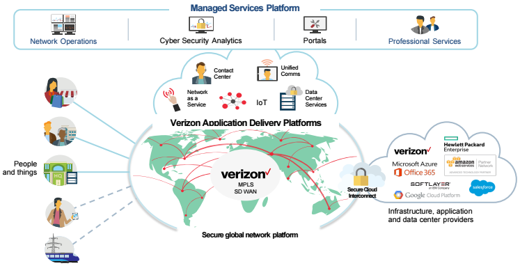 managed-services-platform